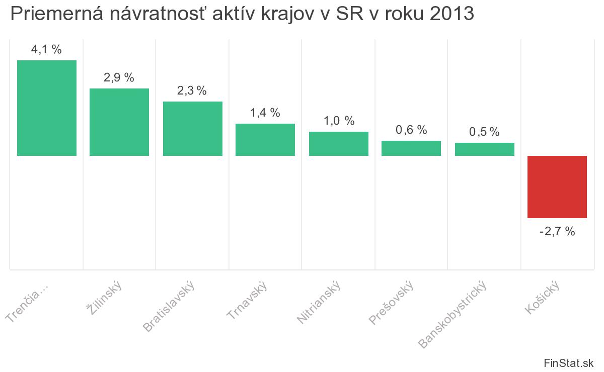 2fda50312 Finančná analýza firiem v Slovenskej republike za rok 2013