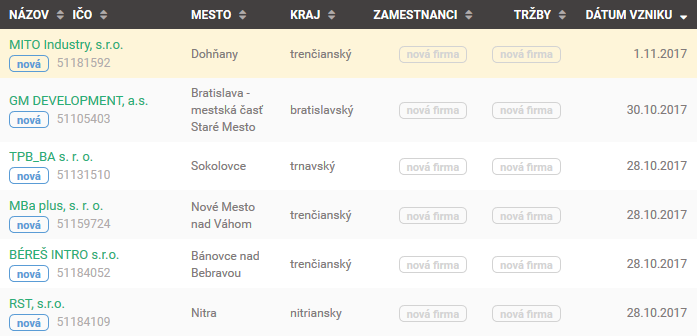 Súkromné Zoznamka webové stránky