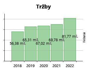 1b047ce8f168c ... Ryba Žilina, spol. s r.o. 10,7 mil.€ 10,7 mil.€ 14,1 mil.€ 14,1 mil.€  14,9 mil.€ 14,9 mil.€ 21,2 mil.€ 21,2 mil.€ 29,9 mil.€ 29,9 mil.€ 32,1 mil.