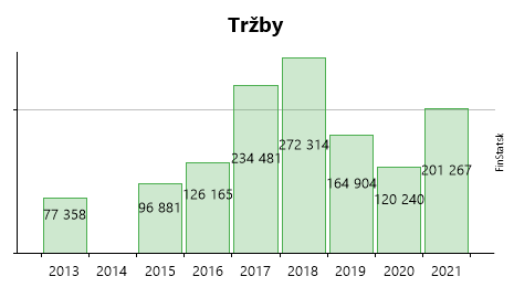 05a00d91a ASKO, s.r.o. - zisk, tržby, hospodárske výsledky a účtovné závierky