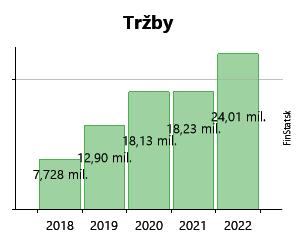 be2367d64 Created with Highstock 6.2.0 Tržby MOTOKOM SLOVAKIA s.r.o. 889 354 € 889  354 € 1,6 mil.€ 1,6 mil.€ 2,2 mil.€ 2,2 mil.€ 2,5 mil.€ 2,5 mil.€ 2,5 mil.