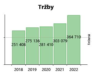Created with Highstock 6.2.0 Tržby FARBY - LAKY PREMAL s.r.o. 335 554 € 335  554 € 329 661 € 329 661 € 345 135 € 345 135 € 334 581 € 334 581 € 291 604 €  291 ... 0d14ccba5e0