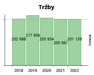 7e31b3371 Created with Highstock 6.2.0 Tržby C I S S A spol. s r.o. 174 743 € 174 743  € 206 843 € 206 843 € 194 315 € 194 315 € 189 573 € 189 573 € 186 102 € 186  102 ...