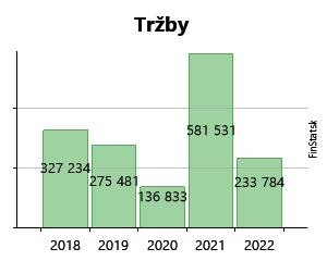 e990d47d5 Created with Highstock 6.2.0 Tržby Gangerip s.r.o. 9 769 € 9 769 € 7 200 €  7 200 € 2 358 € 2 358 € 181 030 € 181 030 € 258 863 € 258 863 € 319 916 €  319 916 ...