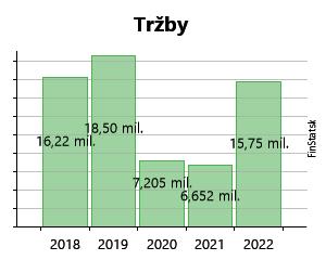 a08717726 Created with Highstock 6.2.0 Tržby CINEMAX, a.s. 7,1 mil.€ 7,1 mil.€ 8,5  mil.€ 8,5 mil.€ 8,6 mil.€ 8,6 mil.€ 10,0 mil.€ 10,0 mil.€ 10,3 mil.€ 10,3  mil.