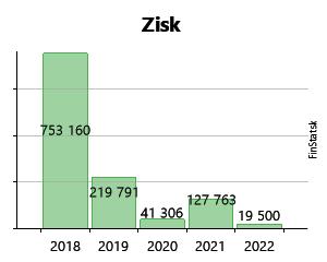 c88c8192d9787 Created with Highstock 6.2.0 Zisk Ryba Žilina, spol. s r.o. 69 446 € 69 446  € 73 031 € 73 031 € 151 415 € 151 415 € 324 220 € 324 220 € 235 942 € 235  942 ...