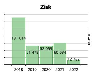 c8cbf8bde Created with Highstock 6.2.0 Zisk ASKO, s.r.o. 486 € 486 € -795 € -795 € -3  711 € -3 711 € 2 877 € 2 877 € 9 367 € 9 367 € 131 014 € 131 014 € 2011  2012 ...