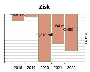 8bd36670a Created with Highstock 6.2.0 Zisk ASKO - NÁBYTOK, spol. s r.o. 384 321 €  384 321 € 641 685 € 641 685 € -1,7 mil.€ -1,7 mil.€ 83 457 € 83 457 € 1,6  mil.