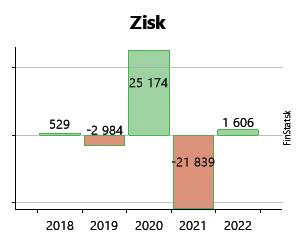 223d11a02 Created with Highstock 6.2.0 Zisk SBS KOBRA Martin s.r.o. 33 791 € 33 791 €  4 660 € 4 660 € 22 974 € 22 974 € -13 308 € -13 308 € -1 065 € -1 065 € 18  942 ...