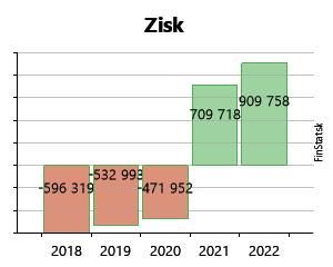 3775d3b93 Created with Highstock 6.2.0 Zisk TOPOS TOVARNÍKY, a.s. -657 994 € -657 994  € -79 288 € -79 288 € 85 406 € 85 406 € -825 708 € -825 708 € -148 997 €  -148 ...