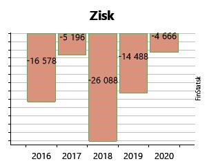 conti trade slovakia s.r.o prendi denaro in bitcoin da coinbase