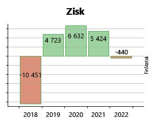 425f970fe62c Created with Highstock 6.2.0 Zisk NÁBYTOK Beták