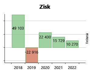 777e5bce0a63 Created with Highstock 6.2.0 Zisk JIMI Textil s. r. o. -1 630 € -1 630 €  -11 948 € -11 948 € 28 851 € 28 851 € -7 675 € -7 675 € 12 642 € 12 642 € 5  191 € 5 ...