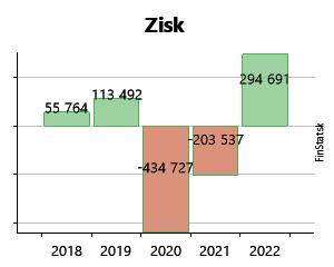 3271c5466 Created with Highstock 6.2.0 Zisk CINEMAX Bratislava, s. r. o. -23 330 €  -23 330 € -6 240 € -6 240 € -80 064 € -80 064 € 55 764 € 55 764 € 2013 2014  2015 ...